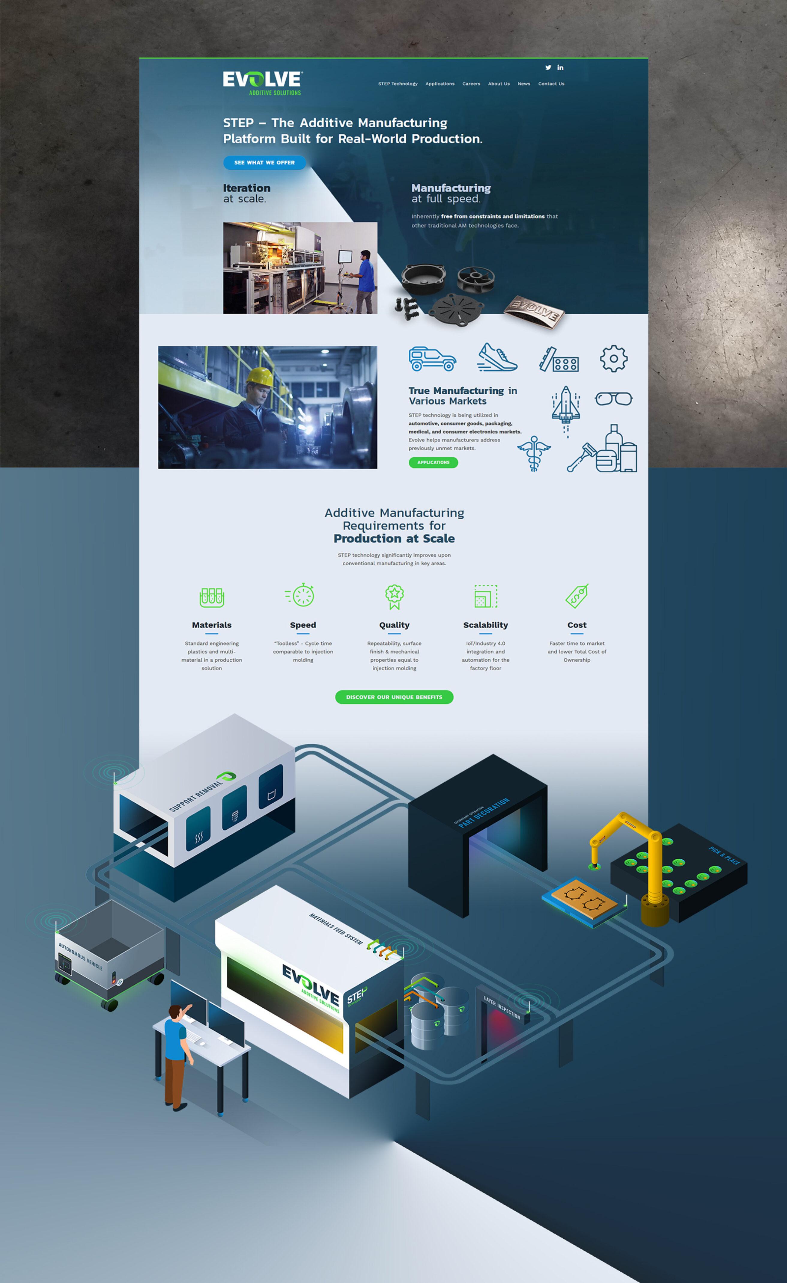 Evolve: Brand Creation | Imarc, a digital agency